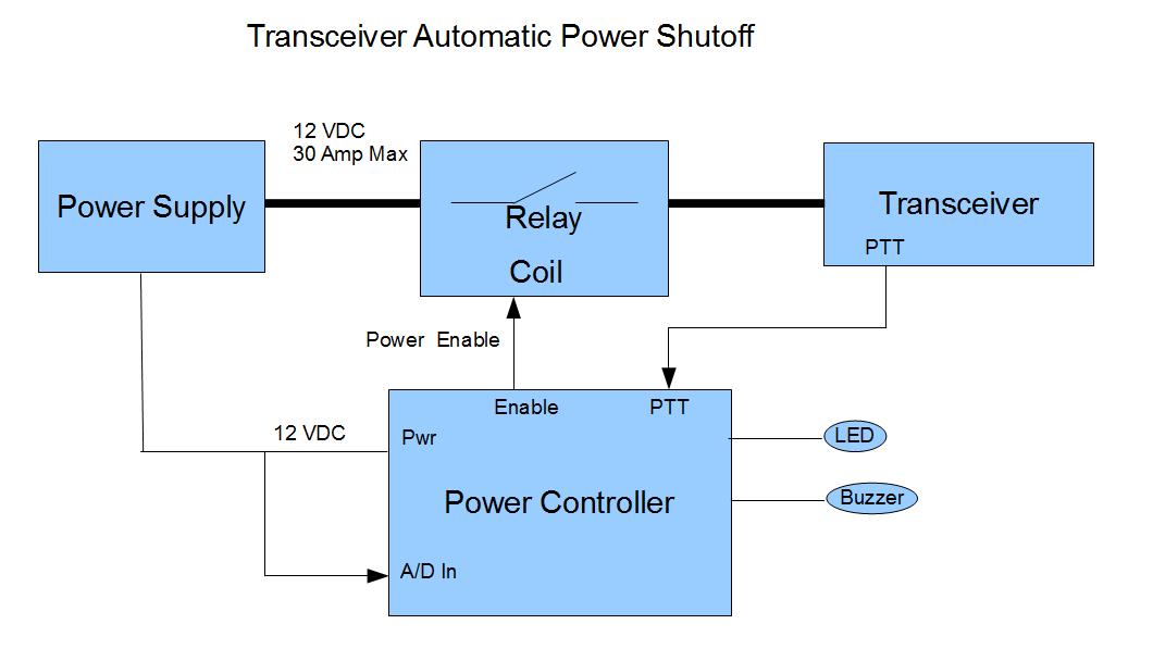 Practical Arduino Watchdog Timer